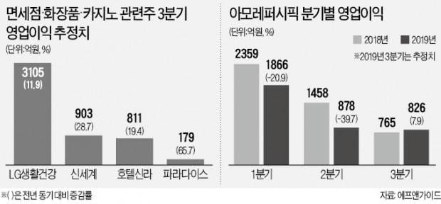 '깜짝실적' 기대 커진 면세점·카지노·화장품株