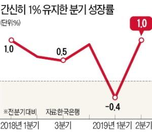 한국, 사상 첫 마이너스 물가…'D의 공포' 현실화되나