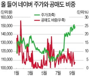 '맷집' 세진 네이버, 상승 탄력…헤지펀드도 공매도서 매수로