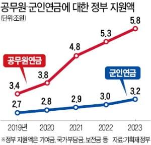 문재인 정부 5년 공무원 수 17만4000명 늘리면 연금 추가부담만 92兆