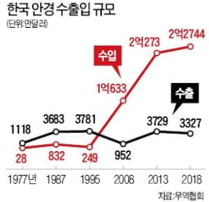 국내 안경업, 중국 저가에 밀려 2000년대 곤두박질…한류·고급화로 해외 수출 증가세