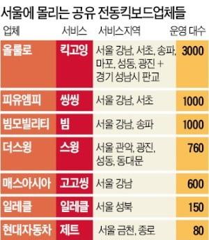 서울서 불붙은 '공유 킥보드' 각축전…현대차·해외기업까지 진입