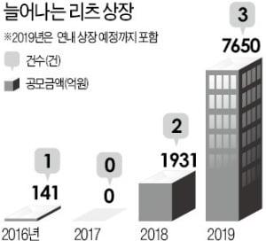 [마켓인사이트] 리츠 투자자 세제혜택 도입 검토…롯데리츠 등 7000억대 공모 '촉각'