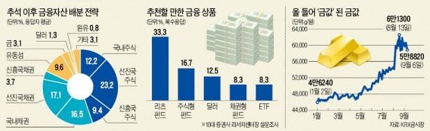 """""""신흥국 주식 줄이고…미국 채권 등 '4대 안전자산' 비중 늘려라"""""""