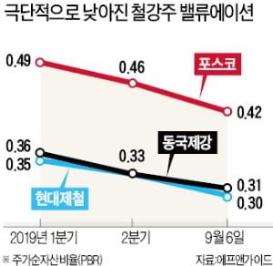 PBR 0.3배…역대급 저평가에 철강주 '꿈틀'