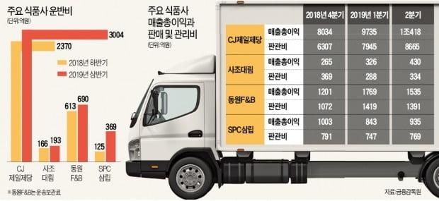 배송 전쟁, 식품株엔 '양날의 검'
