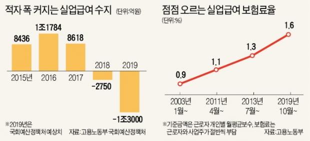 실업급여 고갈 위험…정부, 고용보험료율 1.3%→1.6% 올린다