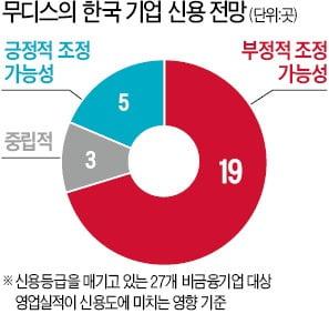 """무디스의 경고 """"韓기업 신용 무더기 강등될 가능성 높다"""""""