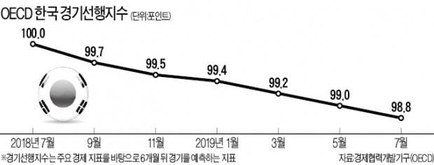 """""""韓 경기선행지수 하락 속도, OECD의 두배"""""""