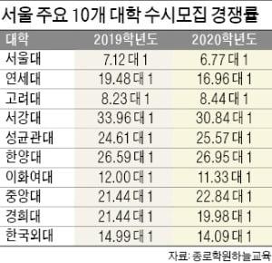 주요대 수시 경쟁률 15.8대 1로 하락