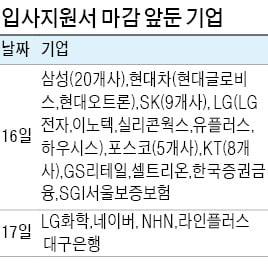 삼성·SK·KT·포스코 등 연휴 끝난 16일 53곳 원서 마감