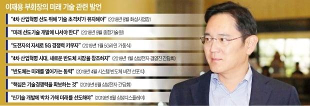 """삼성의 'R&D 심장' 찾은 이재용 """"지금까지 없던 기술로 새 미래 만들자"""""""