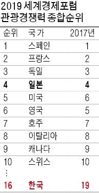한국 관광경쟁력 세계 16위 '역대 최고'