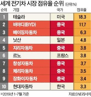 """""""한국 연봉의 4배 주겠다""""…'배터리 인재' 빼가는 중국"""