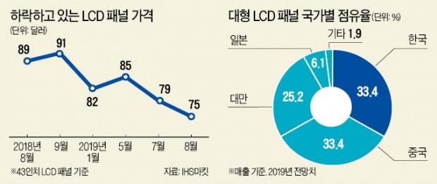 脫LCD 가속…삼성·LG디스플레이 감산 돌입