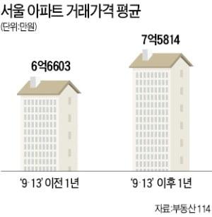9·13 대책 1년…용산구 아파트값 26% 올라 '상승 1위'