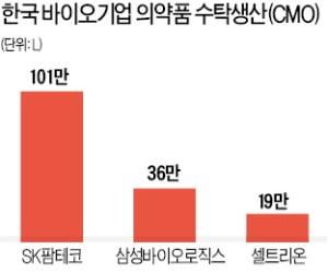 SK팜테코·셀트리온·삼성바이오, CMO 증설 경쟁