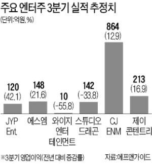 반등하는 엔터株…하반기 전망은 JYP > 에스엠 > 와이지 順