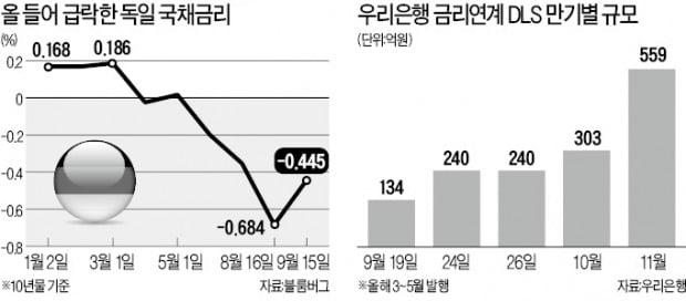 DLS 만기 'D-2'…금감원, 추가검사 예고