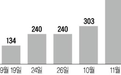 """""""610억 투자했는데 40% 손실""""…투자자 '초비상'"""