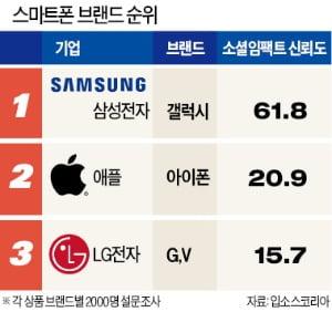 '끊임없는 도전과 혁신' 아이콘…삼성전자 갤럭시 '독보적 1위'