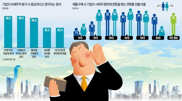 """'3040 女' 기업 평판에 가장 민감…""""사고 친 브랜드 안사요"""""""