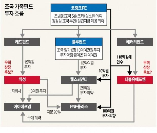 조국 일가-익성-WFM '3각 커넥션'…우회상장 통해 '대박' 노렸다