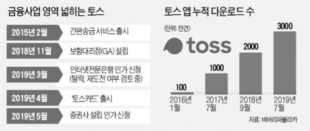 """토스 """"증권업 진출 중단""""…인터넷銀도 포기 시사"""