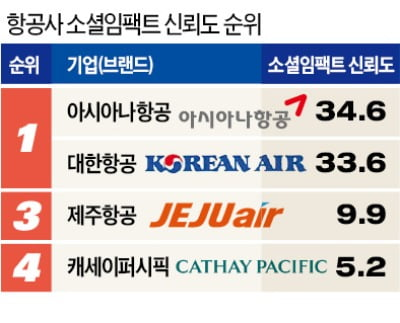 '업계 2위 브랜드' 아시아나·GS칼텍스 '신뢰도에선 1위'