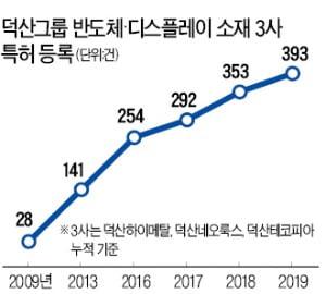 """덕산 """"日규제 품목 양산할 것"""""""