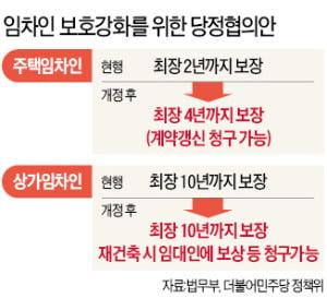 '계약갱신 청구권' 도입…전·월세 기간 최장 4년까지 보호