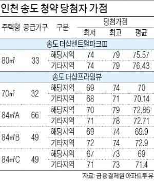 강남 뺨쳐버린 인천, 연말까지 뜨거울까