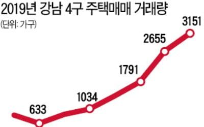 강남권 아파트 거래량 급증
