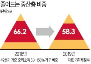 [숫자로 읽는 세상] '성장 버팀목' 중산층 비중, 60% 밑으로 쪼그라들어