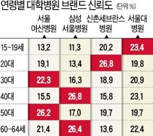 아주대병원 '이국종 효과'…'빅4' 이어 병원신뢰도 5위