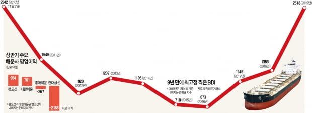 9년 만에 최고점 찍은 벌크선 시황…팬오션·대한해운 '콧노래'