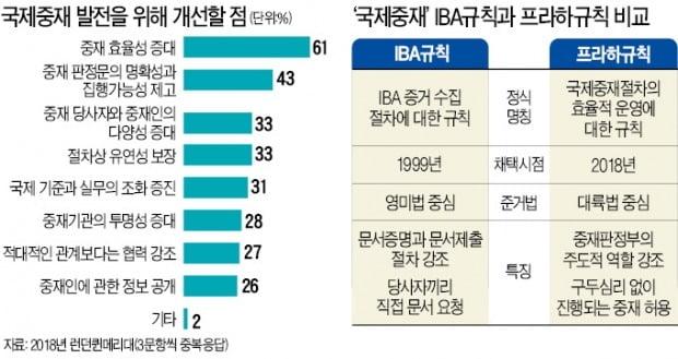 """""""국제중재 서류 준비에만 수개월…'싸고 빠른' 중재 매력 되살려야"""""""