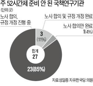 """주 52시간제 시행 1주일 남았는데, 국책硏 85% '무방비'…""""싱크탱크 역량 저하"""""""