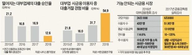 대부업체들 수익성 나빠지자 심사 강화…10명 중 9명 '대출 거절'