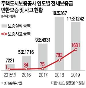 '세입자가 떼인 전세금' 50배↑…2016년 34억→올 7월 1681억