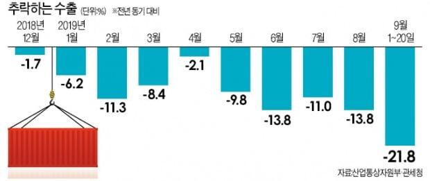9월 수출도 -21.8% '추락'…10개월 연속 뒷걸음 예고