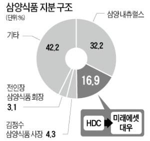 HDC가 보유한 삼양식품 지분…미래에셋대우에 블록딜로 넘긴다