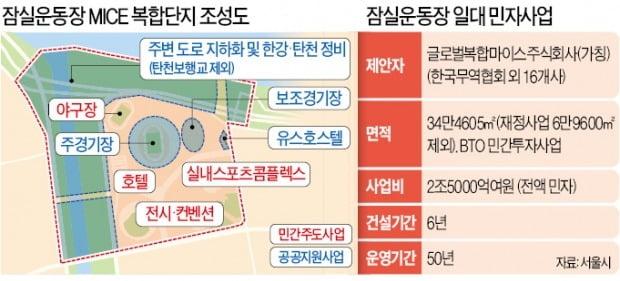 토지 소송 장기화에 '잠실운동장 MICE 단지' 사업 진통