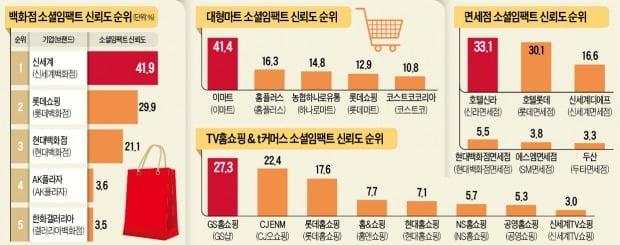 'SNS 인싸' 정용진의 힘…신세계, 백화점·마트·슈퍼 1위