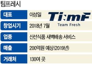 팀프레시, 중소업체 신선식품 모아 새벽배송…1년 만에 물류 스타로