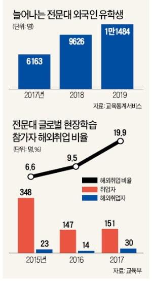 '글로벌 캠퍼스'로 거듭난 전문대…외국인 유학생 2년 새 86%↑