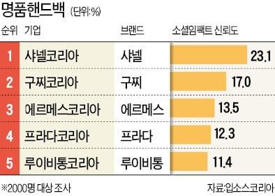 [기업 소셜임팩트] '샤테크 열풍' 샤넬, 명품의류·핸드백 1위 휩쓸어