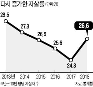 자살률 5년 만에 증가…작년 9.5%↑