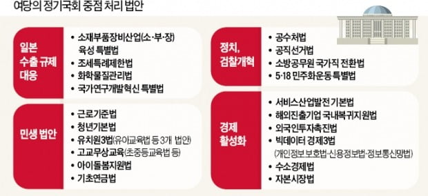 조국 감싸려 규제개혁 팽개친 與…대통령이 당부한 '원격의료'도 포기