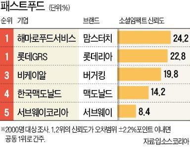 [기업 소셜임팩트] '가성비 甲' 맘스터치, 롯데리아와 공동 1위